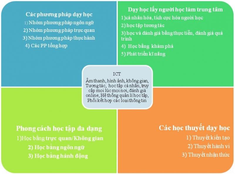 5-phuong-phap-hoc-tap-hieu-qua-cho-thi-sinh